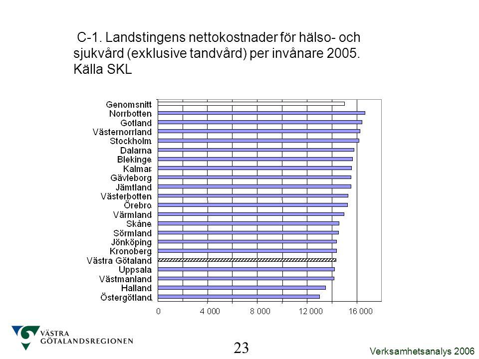 Verksamhetsanalys 2006 C-1. Landstingens nettokostnader för hälso- och sjukvård (exklusive tandvård) per invånare 2005. Källa SKL 23