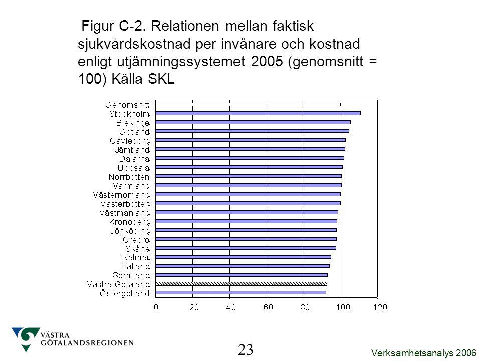 Verksamhetsanalys 2006 Figur C-2. Relationen mellan faktisk sjukvårdskostnad per invånare och kostnad enligt utjämningssystemet 2005 (genomsnitt = 100