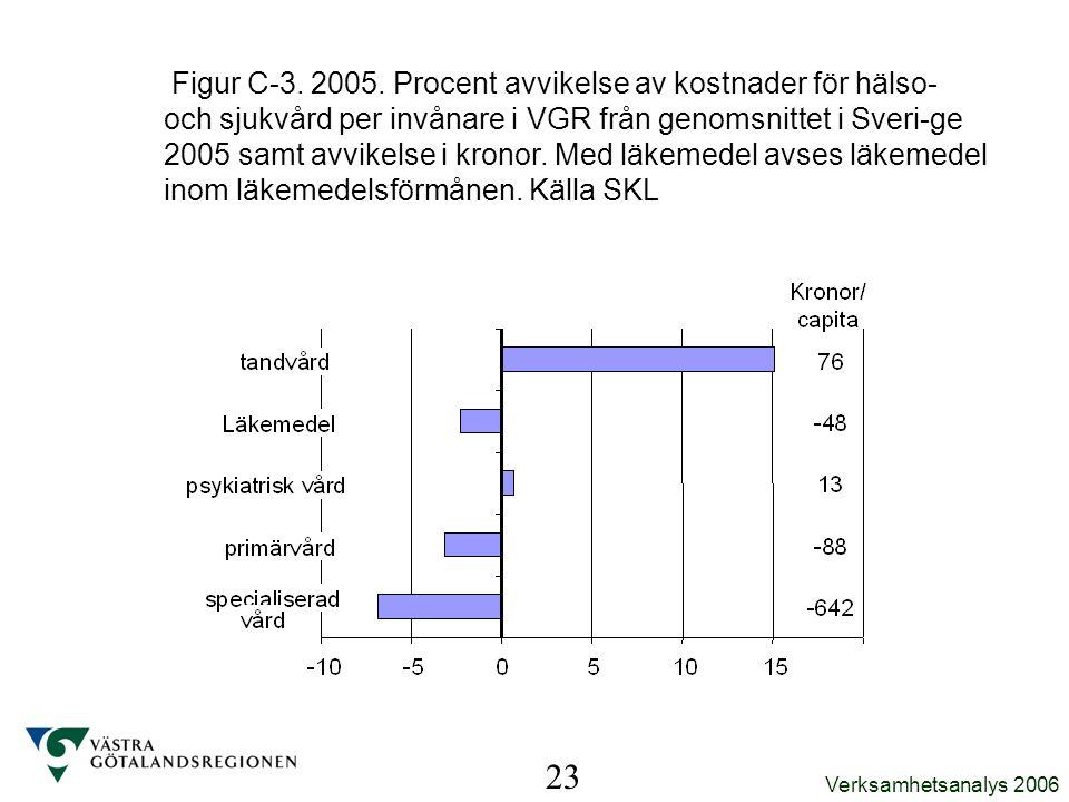 Verksamhetsanalys 2006 Figur C-3. 2005. Procent avvikelse av kostnader för hälso- och sjukvård per invånare i VGR från genomsnittet i Sveri-ge 2005 sa