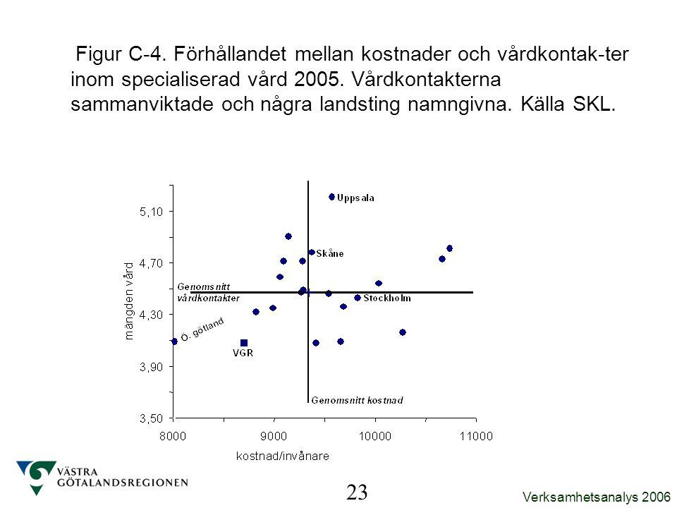 Verksamhetsanalys 2006 Figur C-4. Förhållandet mellan kostnader och vårdkontak-ter inom specialiserad vård 2005. Vårdkontakterna sammanviktade och någ