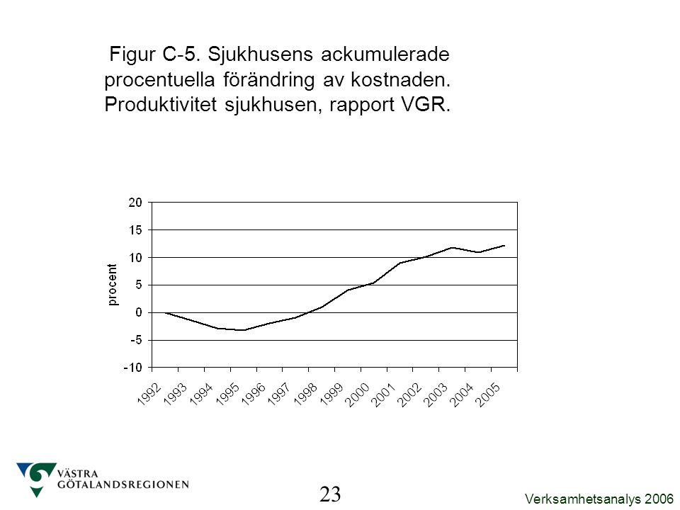 Verksamhetsanalys 2006 Figur C-5. Sjukhusens ackumulerade procentuella förändring av kostnaden. Produktivitet sjukhusen, rapport VGR. 23