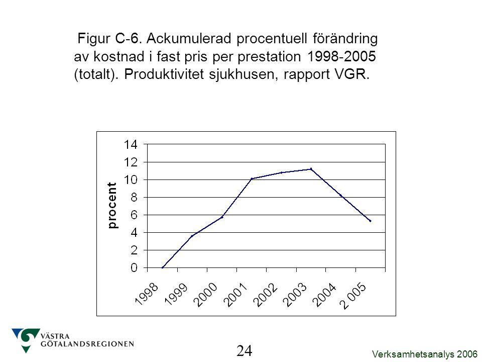Verksamhetsanalys 2006 Figur C-6. Ackumulerad procentuell förändring av kostnad i fast pris per prestation 1998-2005 (totalt). Produktivitet sjukhusen