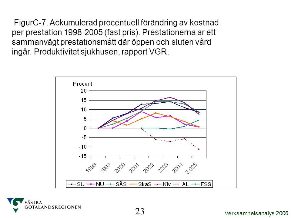 Verksamhetsanalys 2006 FigurC-7. Ackumulerad procentuell förändring av kostnad per prestation 1998-2005 (fast pris). Prestationerna är ett sammanvägt