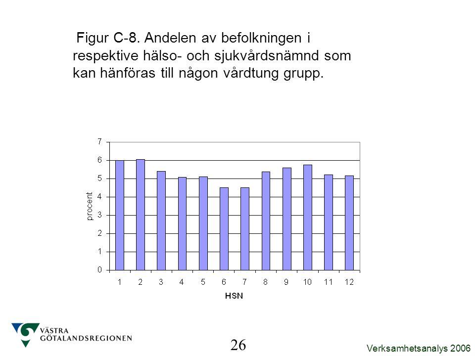 Verksamhetsanalys 2006 Figur C-8. Andelen av befolkningen i respektive hälso- och sjukvårdsnämnd som kan hänföras till någon vårdtung grupp. 26