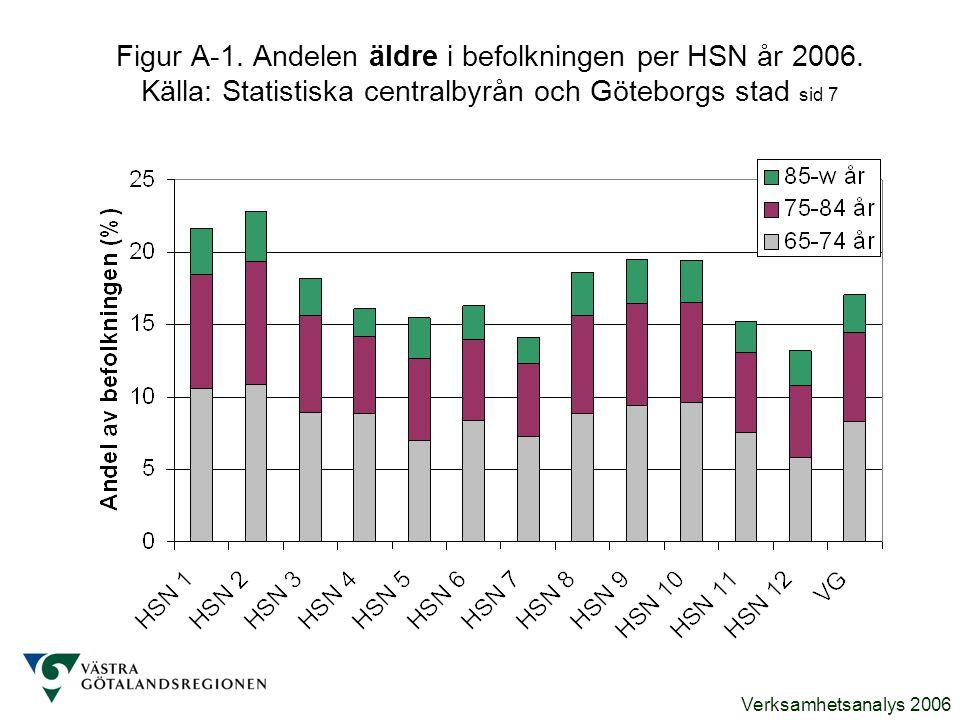 Verksamhetsanalys 2006 Figur A-1. Andelen äldre i befolkningen per HSN år 2006. Källa: Statistiska centralbyrån och Göteborgs stad sid 7