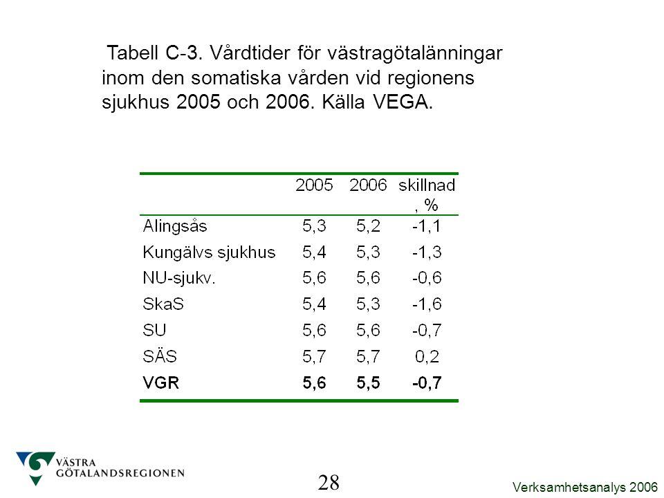 Verksamhetsanalys 2006 Tabell C-3. Vårdtider för västragötalänningar inom den somatiska vården vid regionens sjukhus 2005 och 2006. Källa VEGA. 28