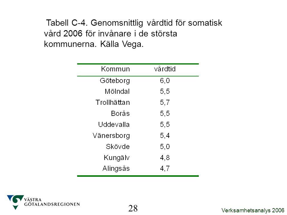 Verksamhetsanalys 2006 Tabell C-4. Genomsnittlig vårdtid för somatisk vård 2006 för invånare i de största kommunerna. Källa Vega. 28