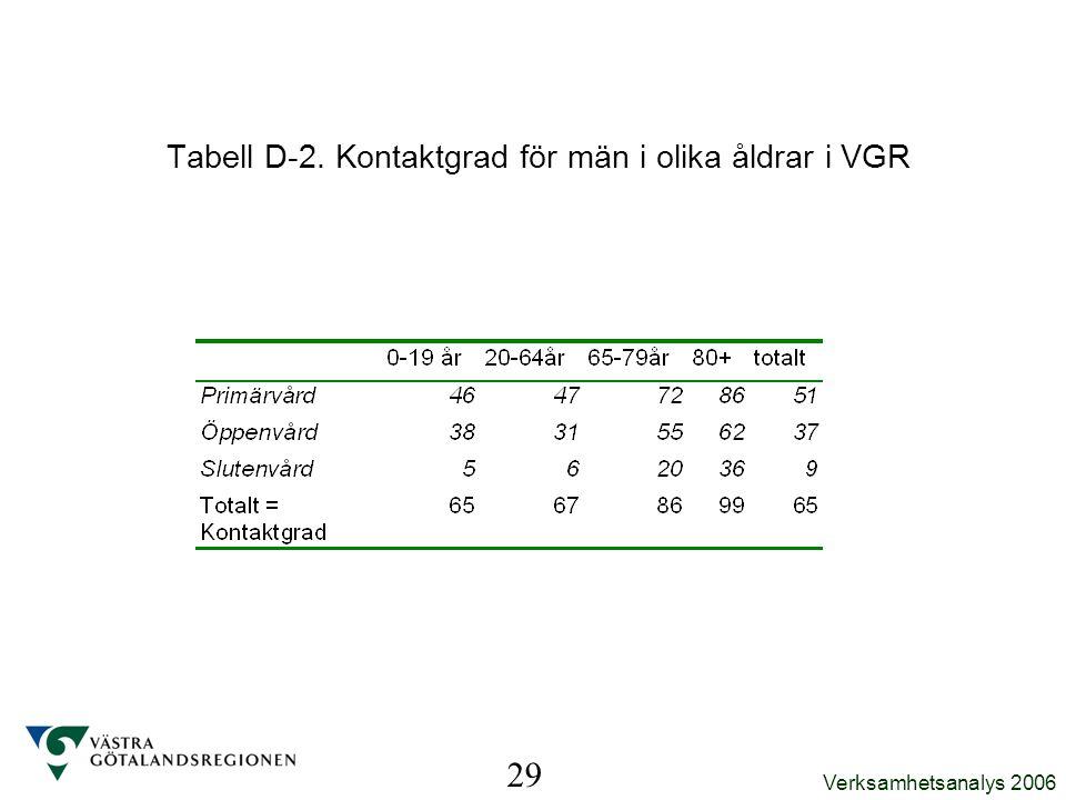 Verksamhetsanalys 2006 29 Tabell D-2. Kontaktgrad för män i olika åldrar i VGR