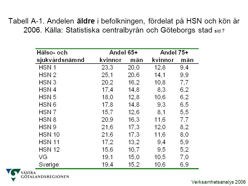 Verksamhetsanalys 2006 Tabell A-1. Andelen äldre i befolkningen, fördelat på HSN och kön år 2006. Källa: Statistiska centralbyrån och Göteborgs stad s