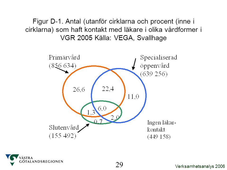 Verksamhetsanalys 2006 29 Figur D-1. Antal (utanför cirklarna och procent (inne i cirklarna) som haft kontakt med läkare i olika vårdformer i VGR 2005