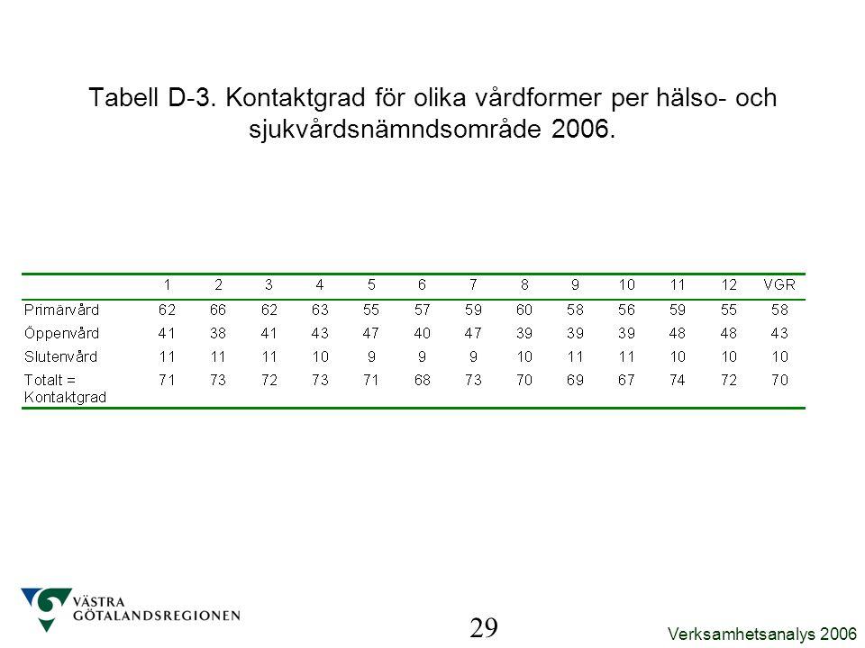 Verksamhetsanalys 2006 29 Tabell D-3. Kontaktgrad för olika vårdformer per hälso- och sjukvårdsnämndsområde 2006.