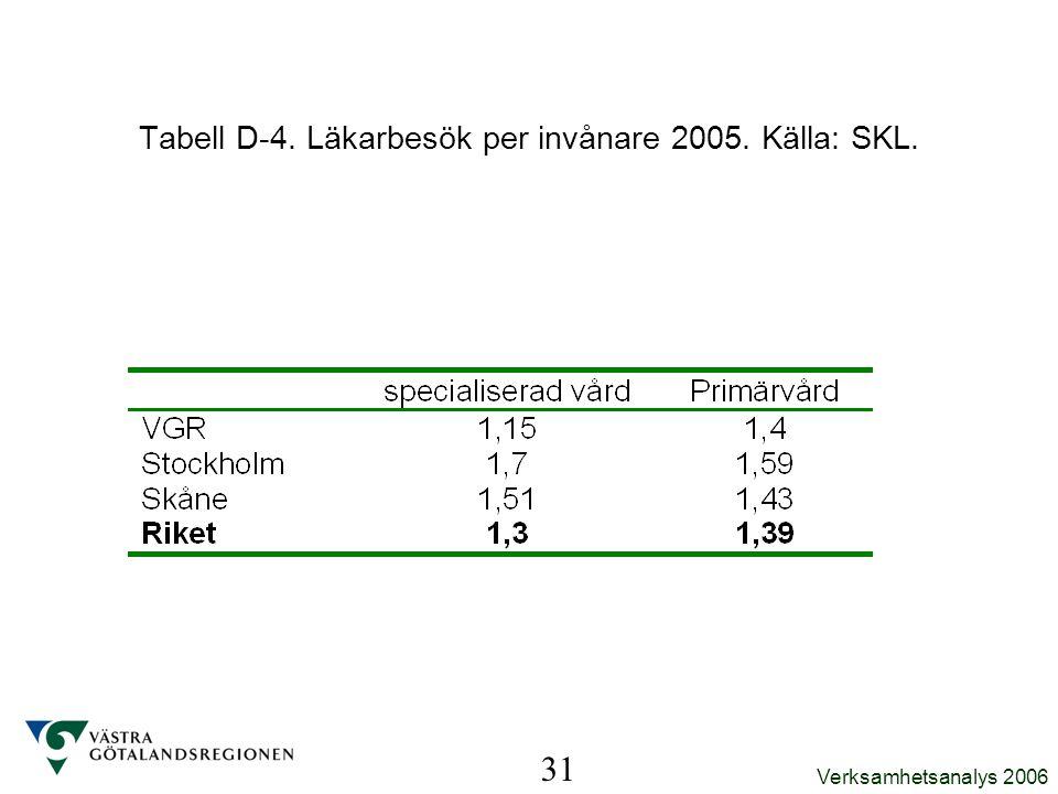 Verksamhetsanalys 2006 31 Tabell D-4. Läkarbesök per invånare 2005. Källa: SKL.