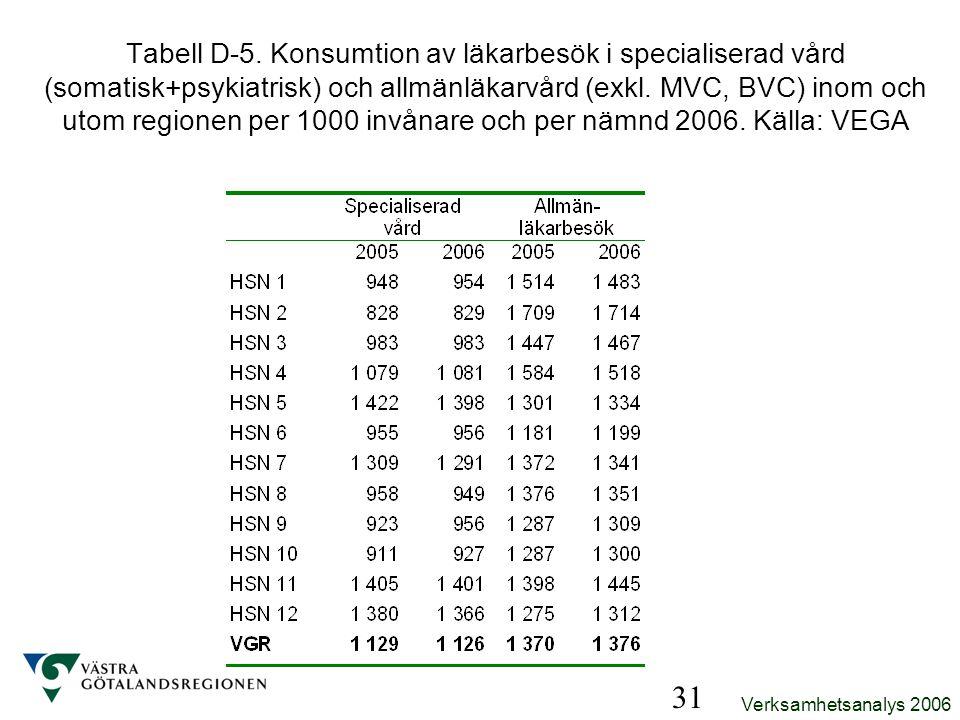 Verksamhetsanalys 2006 31 Tabell D-5. Konsumtion av läkarbesök i specialiserad vård (somatisk+psykiatrisk) och allmänläkarvård (exkl. MVC, BVC) inom o