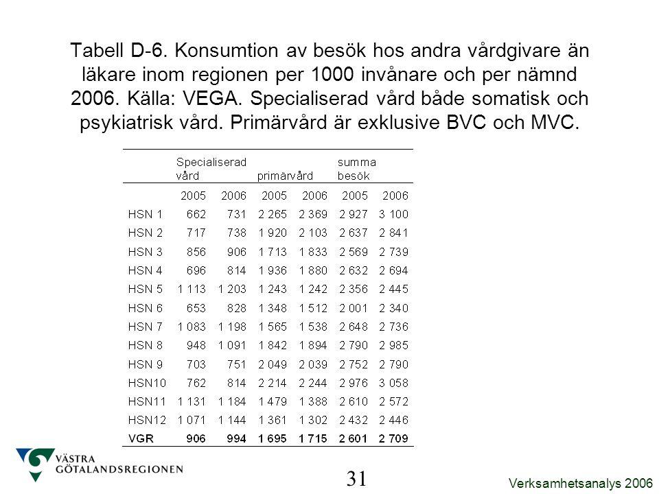 Verksamhetsanalys 2006 31 Tabell D-6. Konsumtion av besök hos andra vårdgivare än läkare inom regionen per 1000 invånare och per nämnd 2006. Källa: VE