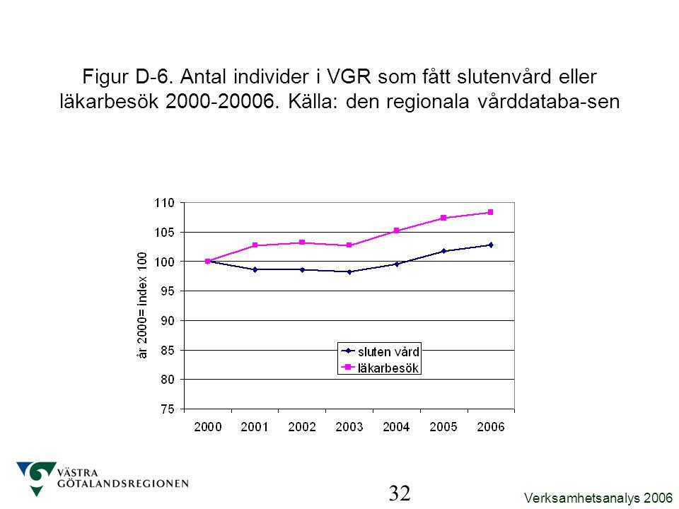 Verksamhetsanalys 2006 32 Figur D-6. Antal individer i VGR som fått slutenvård eller läkarbesök 2000-20006. Källa: den regionala vårddataba-sen