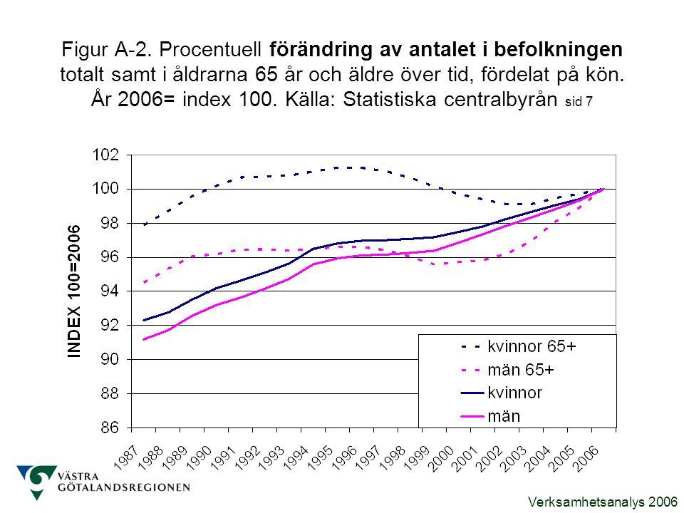 Verksamhetsanalys 2006 Figur A-2. Procentuell förändring av antalet i befolkningen totalt samt i åldrarna 65 år och äldre över tid, fördelat på kön. Å