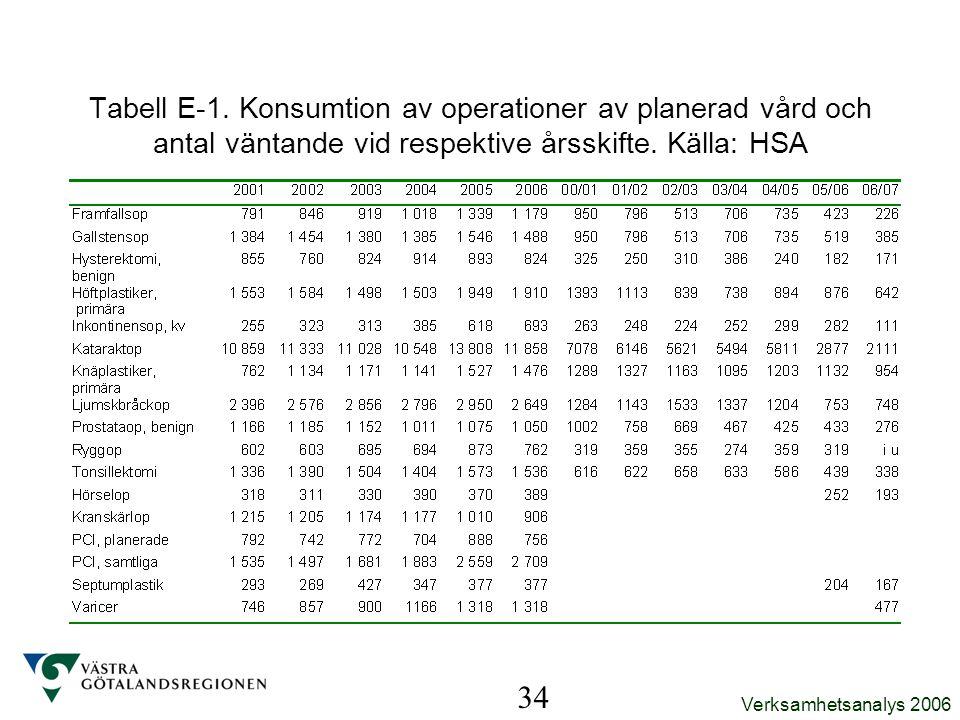 Verksamhetsanalys 2006 34 Tabell E-1. Konsumtion av operationer av planerad vård och antal väntande vid respektive årsskifte. Källa: HSA