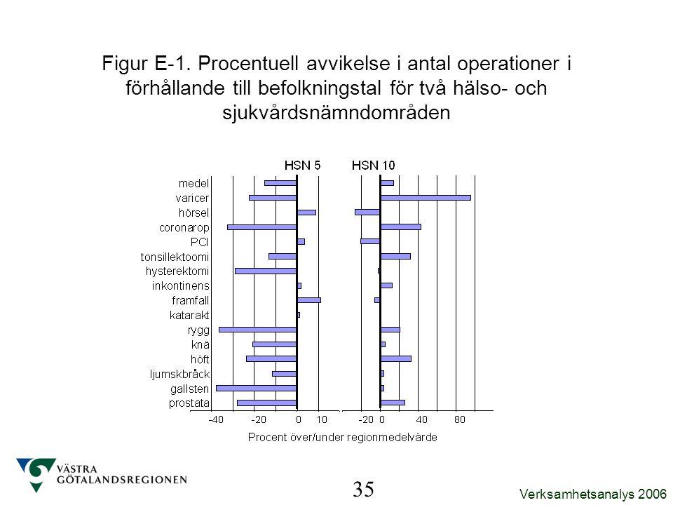 Verksamhetsanalys 2006 35 Figur E-1. Procentuell avvikelse i antal operationer i förhållande till befolkningstal för två hälso- och sjukvårdsnämndområ