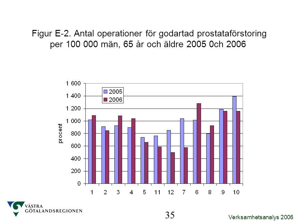Verksamhetsanalys 2006 35 Figur E-2. Antal operationer för godartad prostataförstoring per 100 000 män, 65 år och äldre 2005 0ch 2006