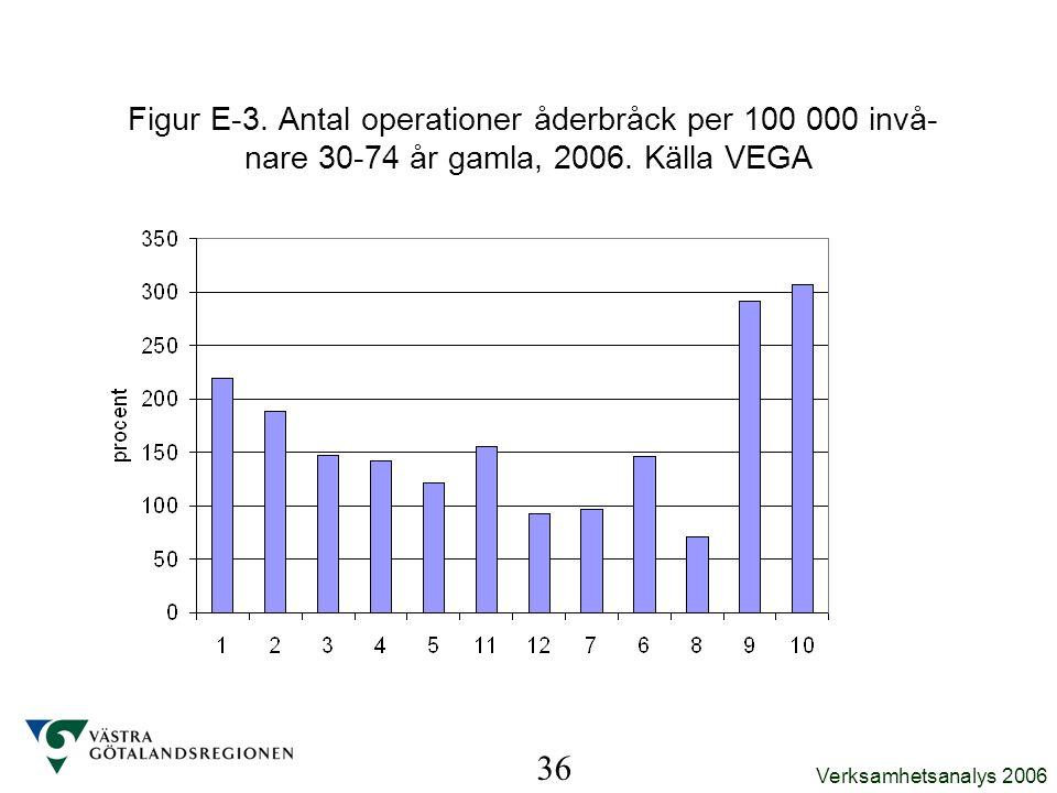 Verksamhetsanalys 2006 36 Figur E-3. Antal operationer åderbråck per 100 000 invå- nare 30-74 år gamla, 2006. Källa VEGA