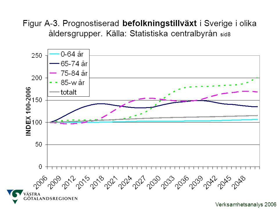 Verksamhetsanalys 2006 Figur C-10.Kostnad per individ enligt SCBs resursfördelningsmodell.