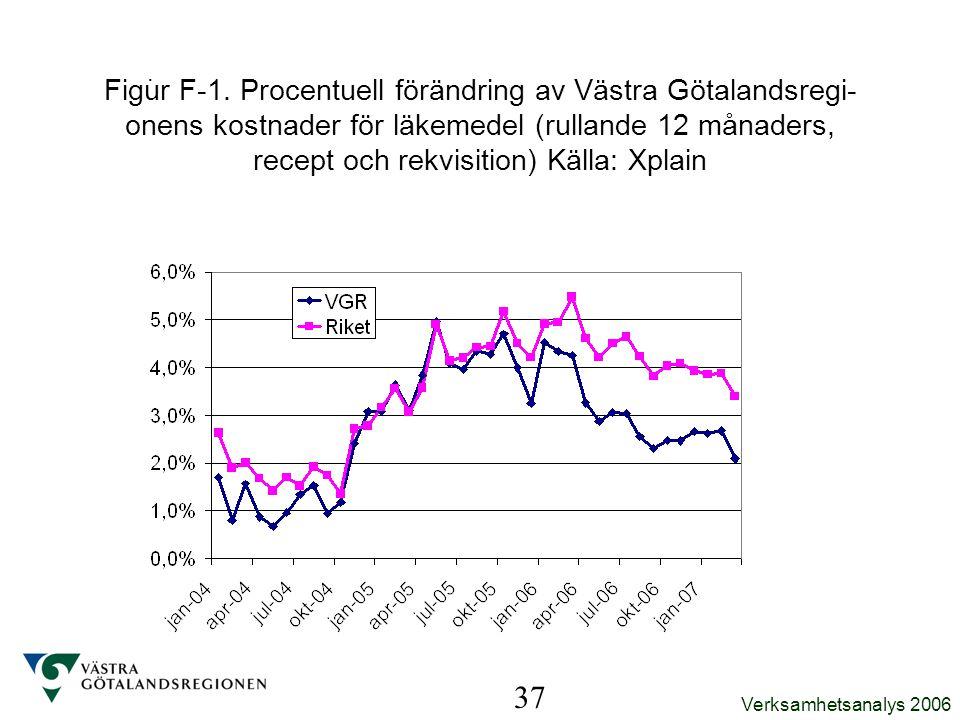 Verksamhetsanalys 2006. 37 Figur F-1. Procentuell förändring av Västra Götalandsregi- onens kostnader för läkemedel (rullande 12 månaders, recept och