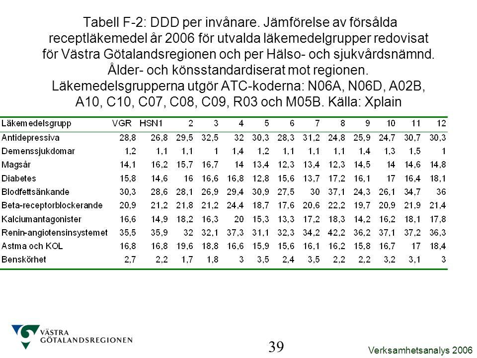 Verksamhetsanalys 2006 39 Tabell F-2: DDD per invånare. Jämförelse av försålda receptläkemedel år 2006 för utvalda läkemedelgrupper redovisat för Väst