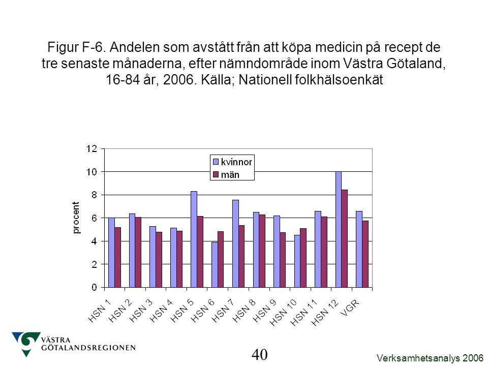 Verksamhetsanalys 2006 40 Figur F-6. Andelen som avstått från att köpa medicin på recept de tre senaste månaderna, efter nämndområde inom Västra Götal