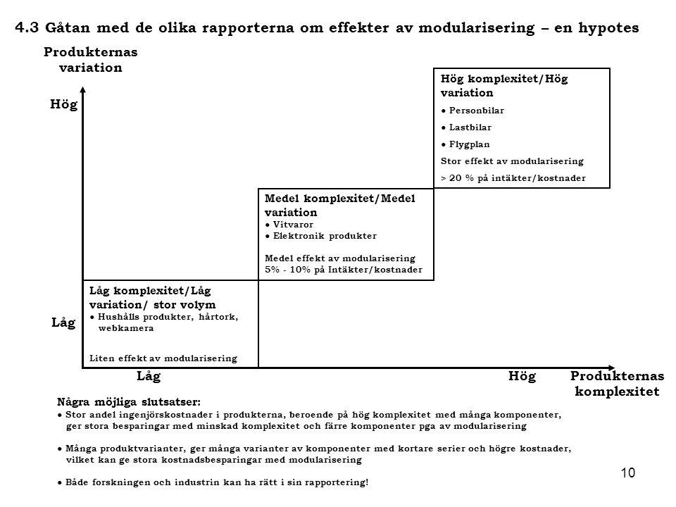 10 4.3 Gåtan med de olika rapporterna om effekter av modularisering – en hypotes Produkternas komplexitet Några möjliga slutsatser: ● Stor andel ingen