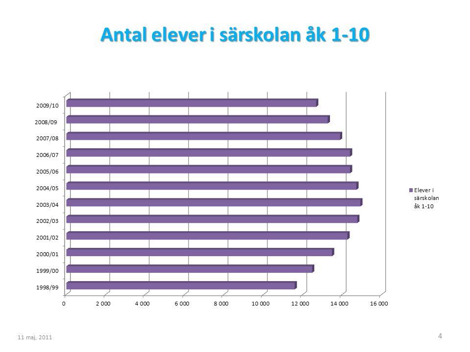 Antal elever i särskolan åk 1-10 4 11 maj, 2011