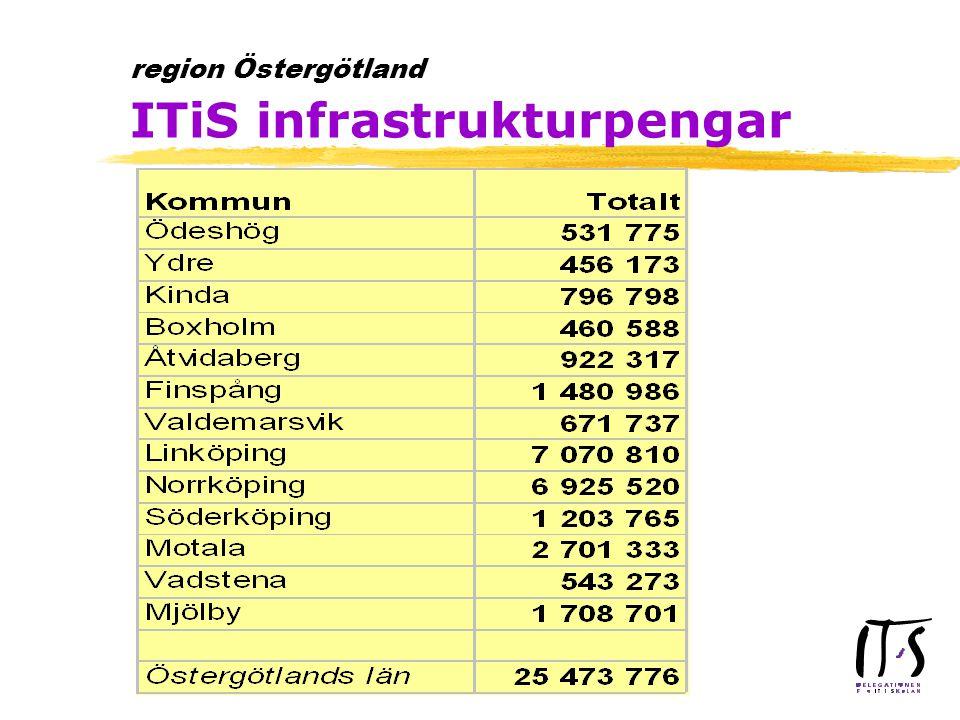region Östergötland ITiS infrastrukturpengar