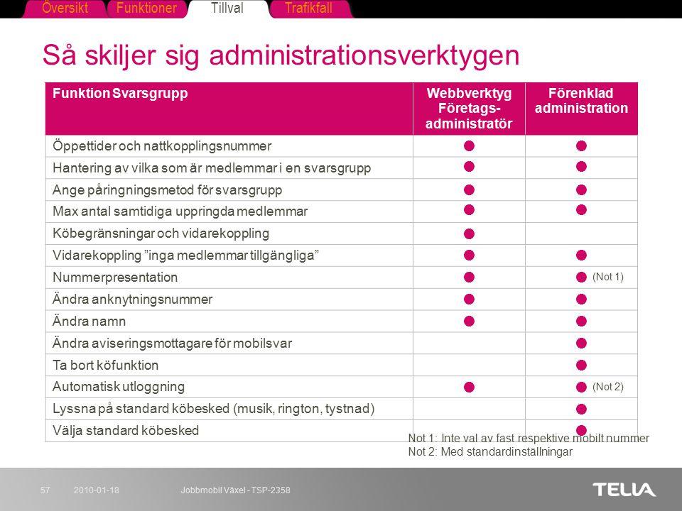 FunktionerTillvalTrafikfallÖversikt 2010-01-18Jobbmobil Växel - TSP-235857 Så skiljer sig administrationsverktygen Funktion SvarsgruppWebbverktyg Före