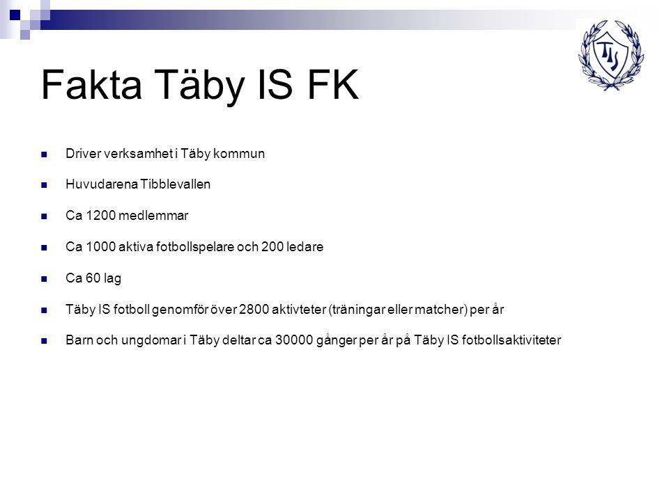 Fakta Täby IS FK Driver verksamhet i Täby kommun Huvudarena Tibblevallen Ca 1200 medlemmar Ca 1000 aktiva fotbollspelare och 200 ledare Ca 60 lag Täby