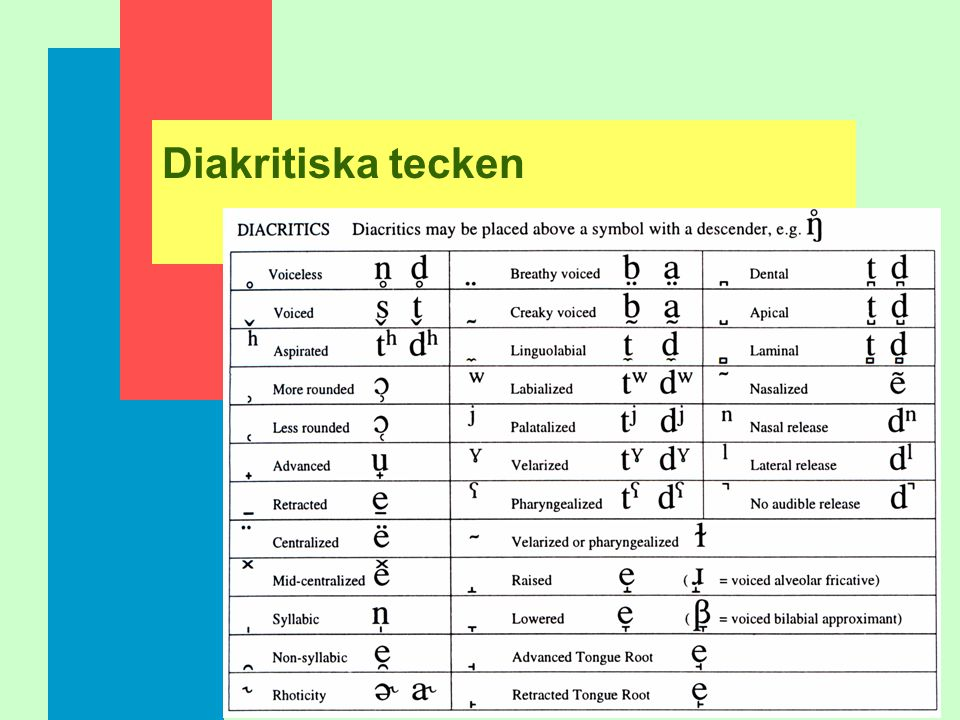 Andra ljud som inte platsar i tabellen, mm Alveolopalatal frikativ: [þ ü] alveolar lateral enkelt slag: [¨] n diakritiska tecken
