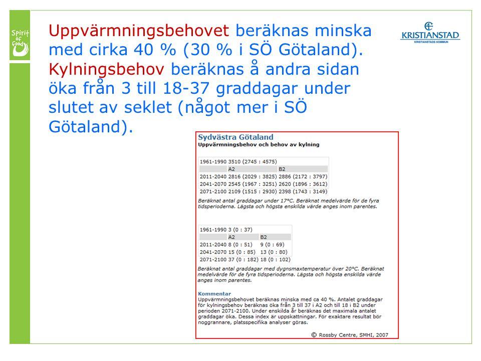 Uppvärmningsbehovet beräknas minska med cirka 40 % (30 % i SÖ Götaland).