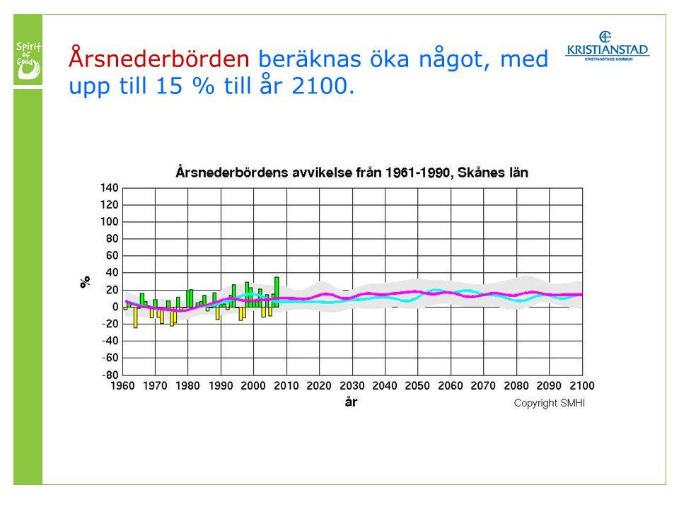 Årsnederbörden beräknas öka något, med upp till 15 % till år 2100.