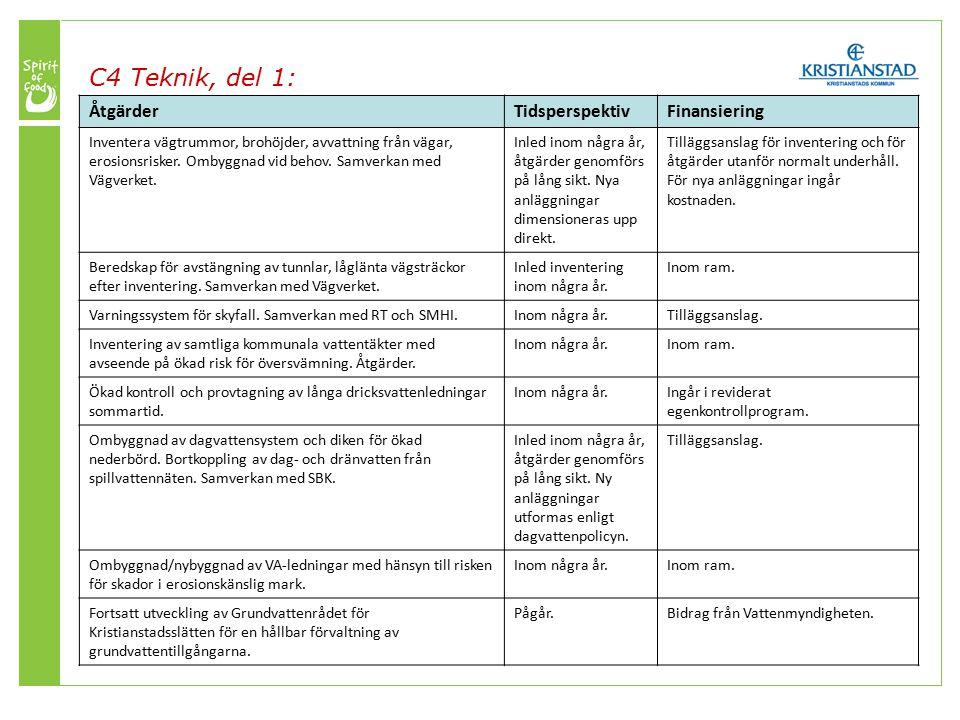 C4 Teknik, del 1: ÅtgärderTidsperspektivFinansiering Inventera vägtrummor, brohöjder, avvattning från vägar, erosionsrisker.