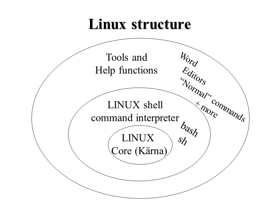 LINUX Core (Kärna) LINUX shell command interpreter Tools and Help functions Linux structure Word Editors Normal commands + more bash sh