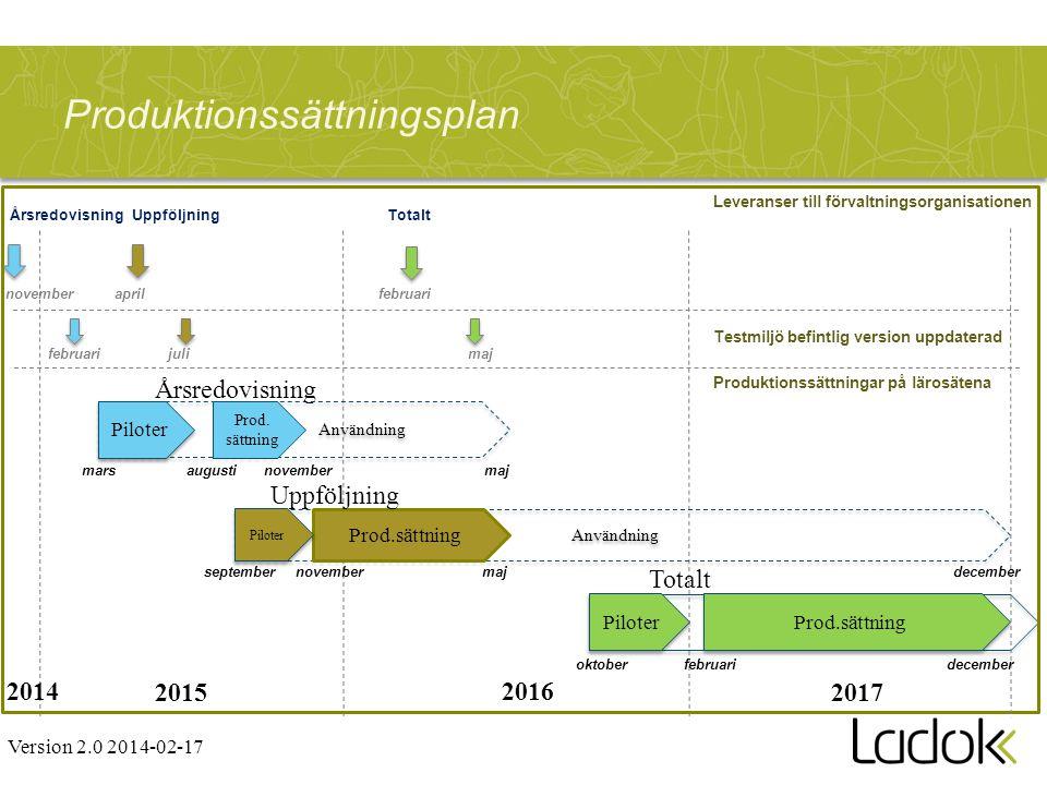 Produktionssättningsplan Användning ÅrsredovisningUppföljning novemberapril Totalt februari augusti Piloter mars novemberseptember Piloter oktober 201