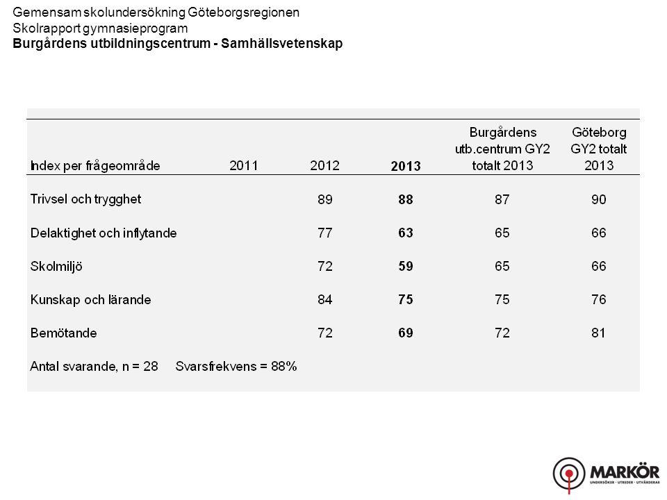 Gemensam skolundersökning Göteborgsregionen Skolrapport gymnasieprogram Burgårdens utbildningscentrum - Samhällsvetenskap
