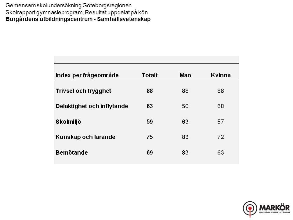 Gemensam skolundersökning Göteborgsregionen Skolrapport gymnasieprogram, Resultat uppdelat på kön Burgårdens utbildningscentrum - Samhällsvetenskap