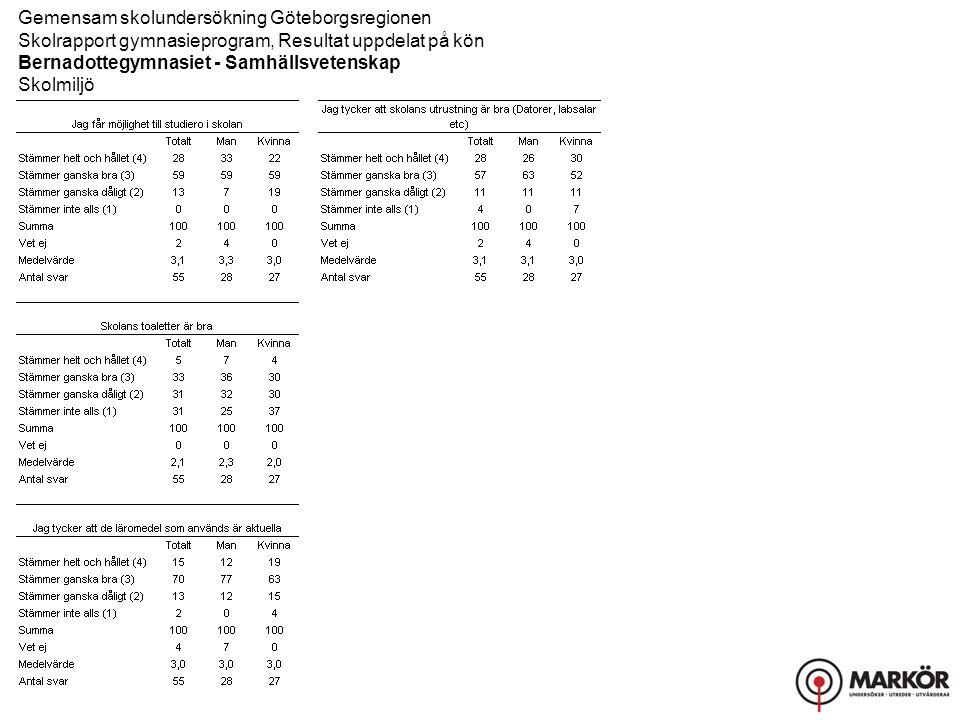 Gemensam skolundersökning Göteborgsregionen Skolrapport gymnasieprogram, Resultat uppdelat på kön Bernadottegymnasiet - Samhällsvetenskap Skolmiljö