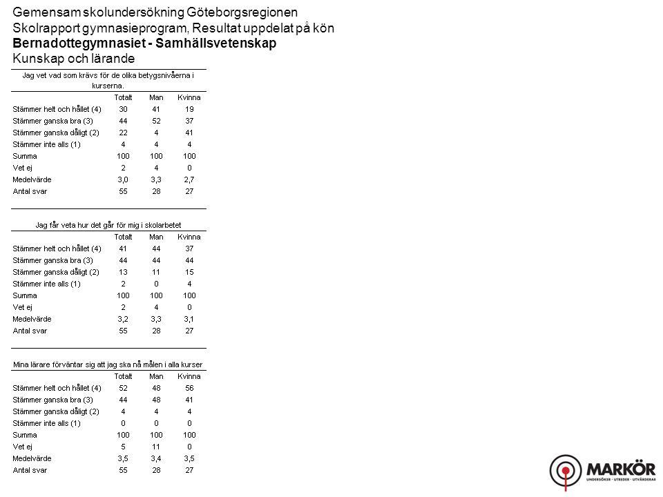 Gemensam skolundersökning Göteborgsregionen Skolrapport gymnasieprogram, Resultat uppdelat på kön Bernadottegymnasiet - Samhällsvetenskap Bemötande