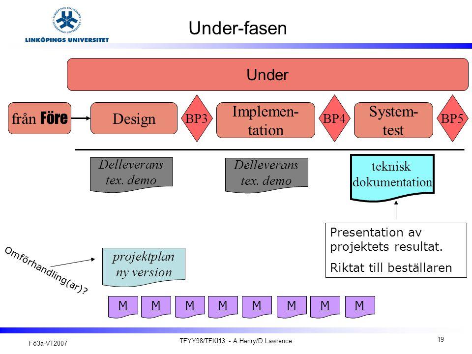 Fö3a-VT2007 TFYY98/TFKI13 - A.Henry/D.Lawrence 19 Under-fasen projektplan ny version Under M teknisk dokumentation från Före System- test Implemen- tation Design BP3BP4BP5 MMM Delleverans tex.