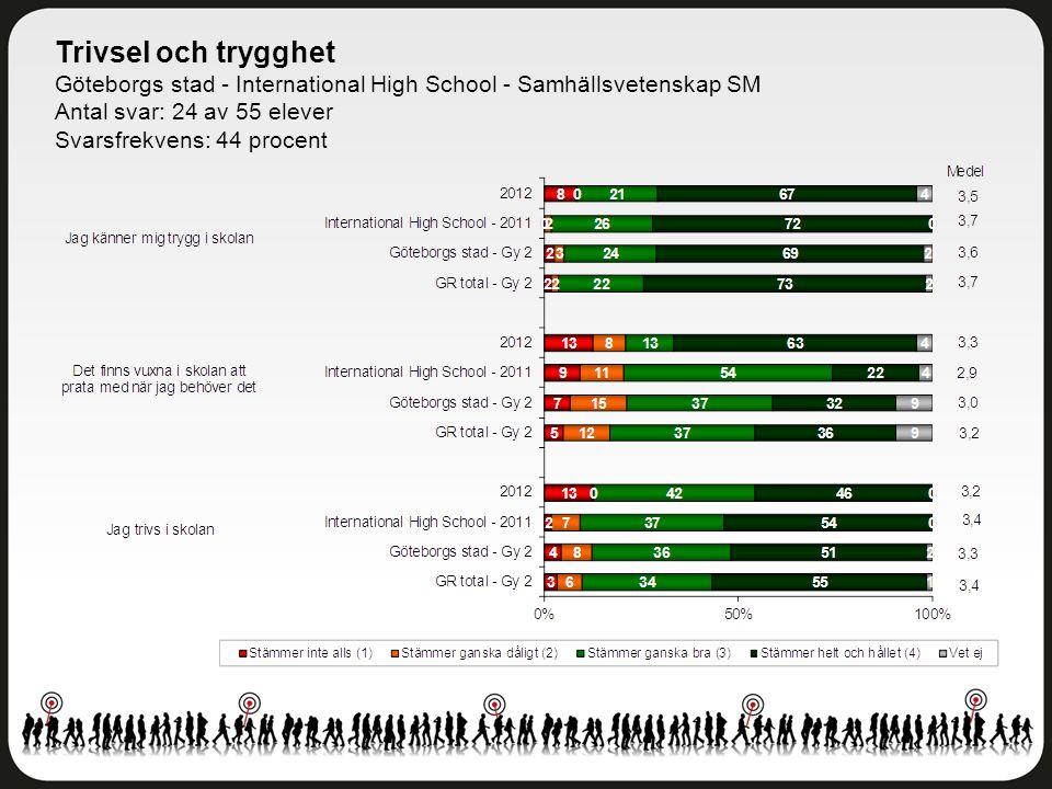 Trivsel och trygghet Göteborgs stad - International High School - Samhällsvetenskap SM Antal svar: 24 av 55 elever Svarsfrekvens: 44 procent