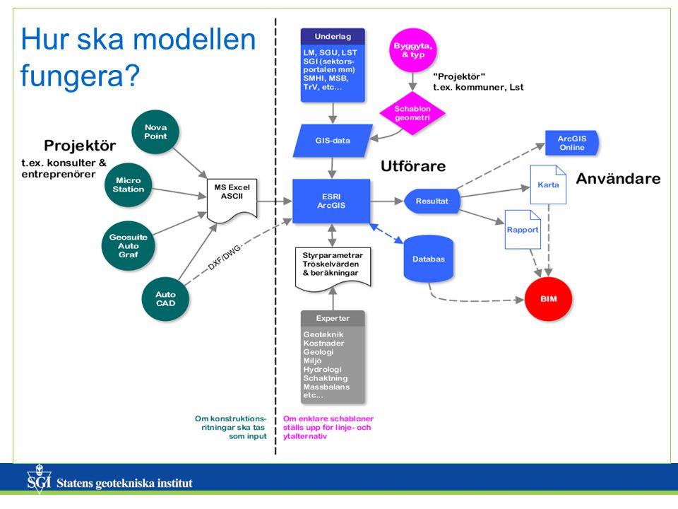Hur ska modellen fungera?