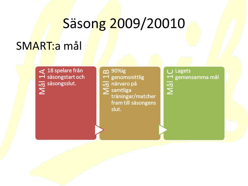 Säsong 2009/20010 SMART:a mål Mål 1A 18 spelare från säsongstart och säsongsslut.