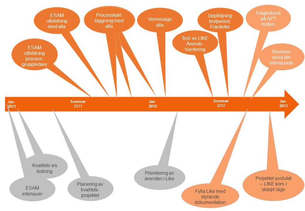 Revision vissa blir intervjuade Vernissage alla Processkart- läggnigng alla ESAM utbildning med alla Processkart- läggnigng alla Processkart- läggning med alla Uppföljning testperiod, Frankrike Test av LIKE Ärende- hantering ESAM intervjuer Kvalitets ws ledning Planering av kvalitets- projektet Prioritering av ärenden i Like ESAM utbildning process- gruppledare Jan 2012 Sommar 2012 Sommar 2011 Jan 2011 Jan 2013 Fylla Like med styrande dokumentation Projektet avslutat – LIKE körs i skarpt läge Frågestund på APT möten