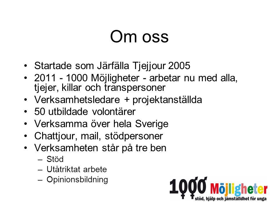 Om oss Startade som Järfälla Tjejjour 2005 2011 - 1000 Möjligheter - arbetar nu med alla, tjejer, killar och transpersoner Verksamhetsledare + projekt