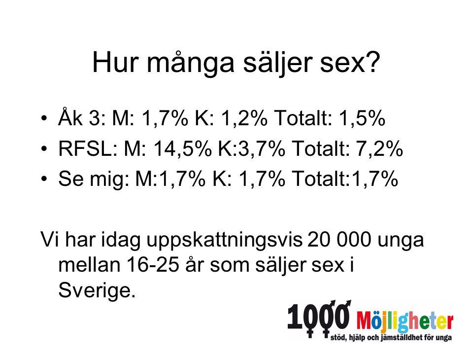 Hur många säljer sex? Åk 3: M: 1,7% K: 1,2% Totalt: 1,5% RFSL: M: 14,5% K:3,7% Totalt: 7,2% Se mig: M:1,7% K: 1,7% Totalt:1,7% Vi har idag uppskattnin